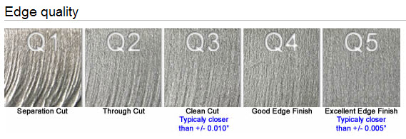 Water jet Edge qualities Water Jet Cutting   Edge Quality Comparison